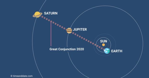 VELIKA KONJUNKCIJA JUPITERA I SATURNA!!! -Fascinantna planetarna konfiguracija